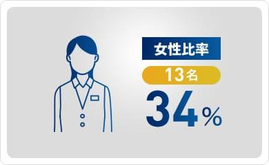 女性比率34%