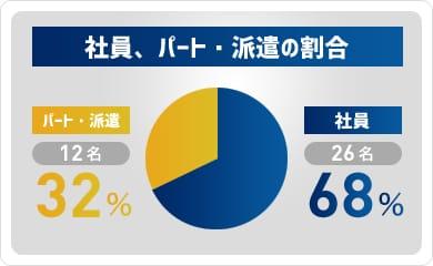 社員68%、パート・派遣32%