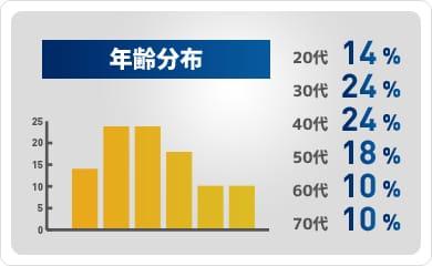 年齢分布[20代:14%/30代:24%/40代:24%/50:代18%/60代:10%/70代:10%]