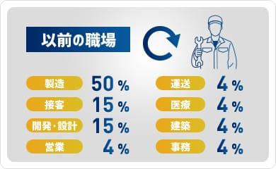 以前の職場[製造:50%/接客:15%/開発・設計:15%/営業:4%/運送:4%/医療:4%/建築:4%/事務:4%/]