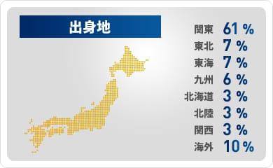 出身地[関東:61%/東北:7%/東海:7%/九州:6%/北海道:3%/北陸:3%/関西:3%/海外:10%]